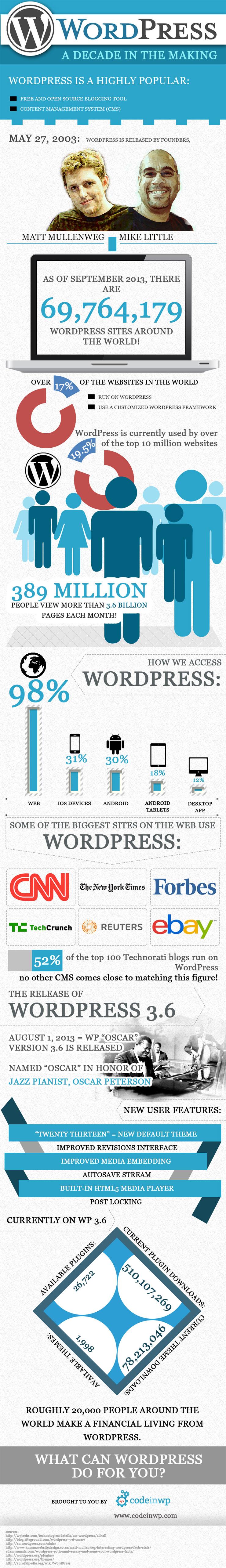 Wordpress Facts