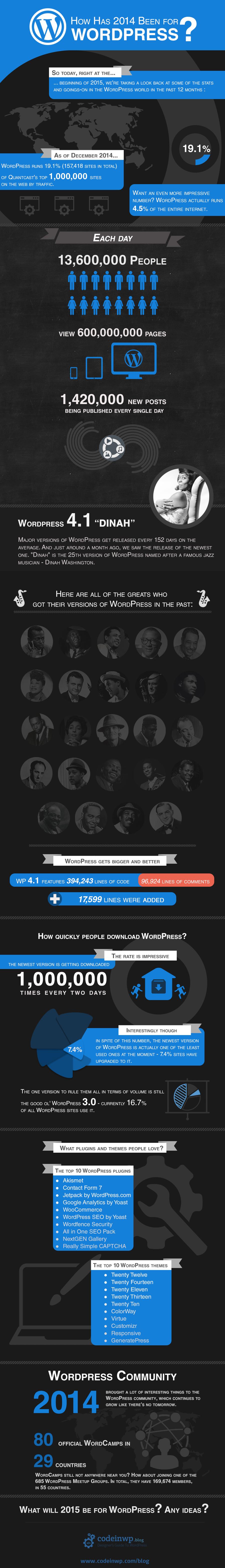 Growth of WordPress