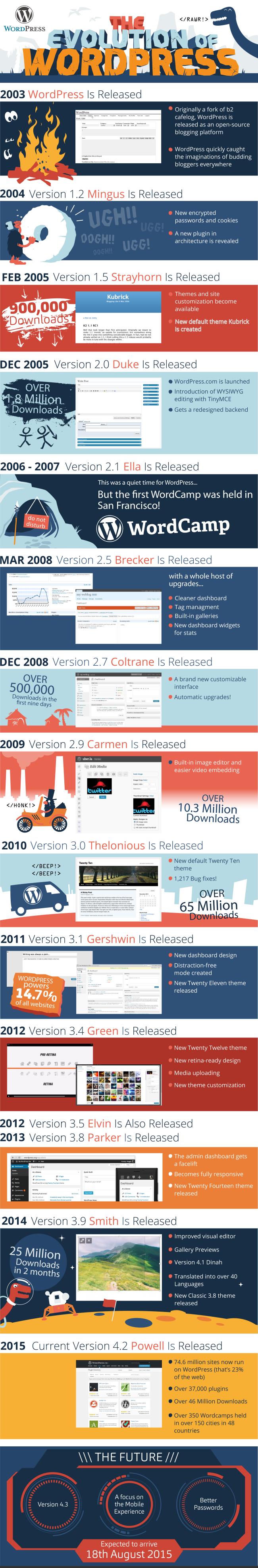 The Evolution of WordPress