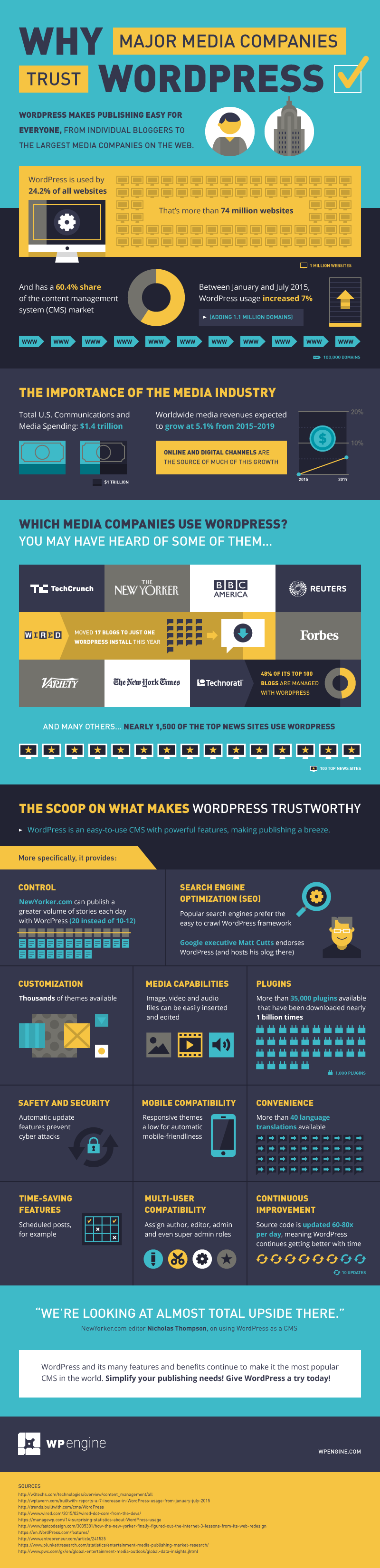 Wordpress and Media Industry