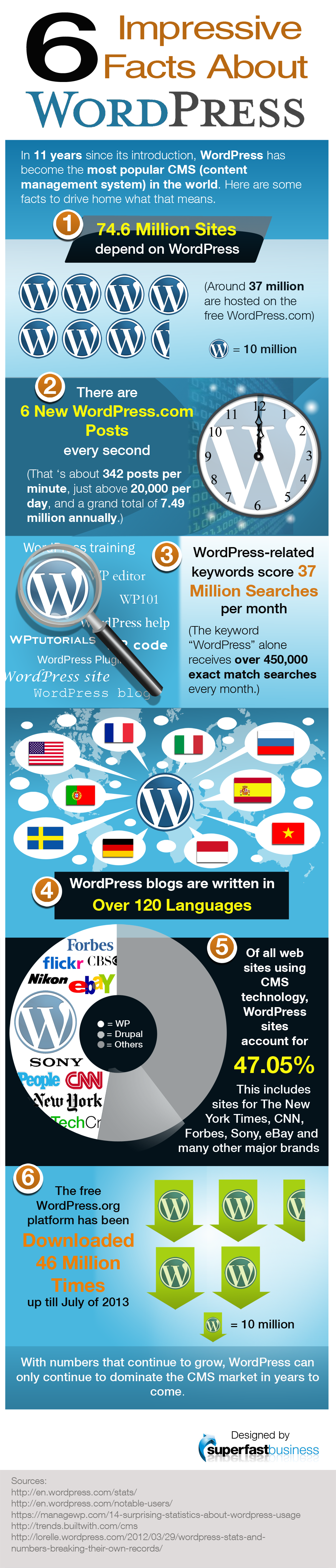 Impressive Facts About WordPress