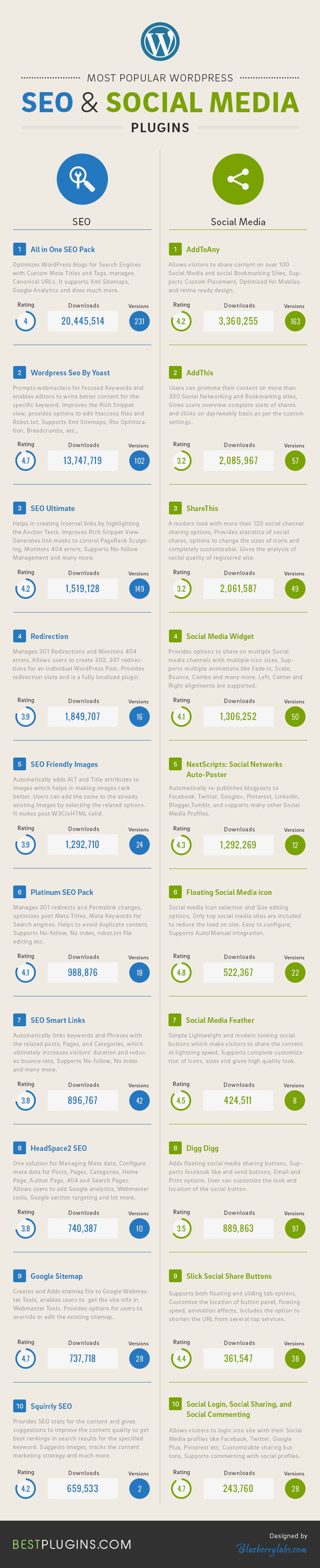 SEO vs Social Media WordPress Plugins