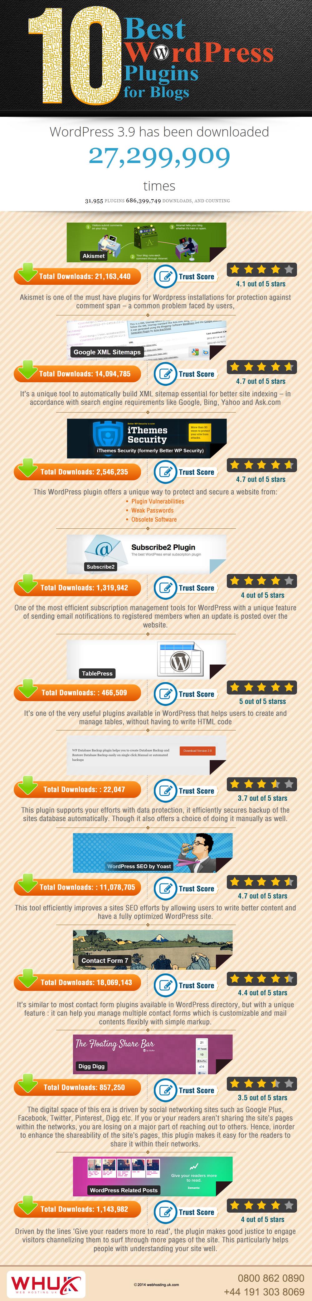 Top WordPress Plugins for Blogs