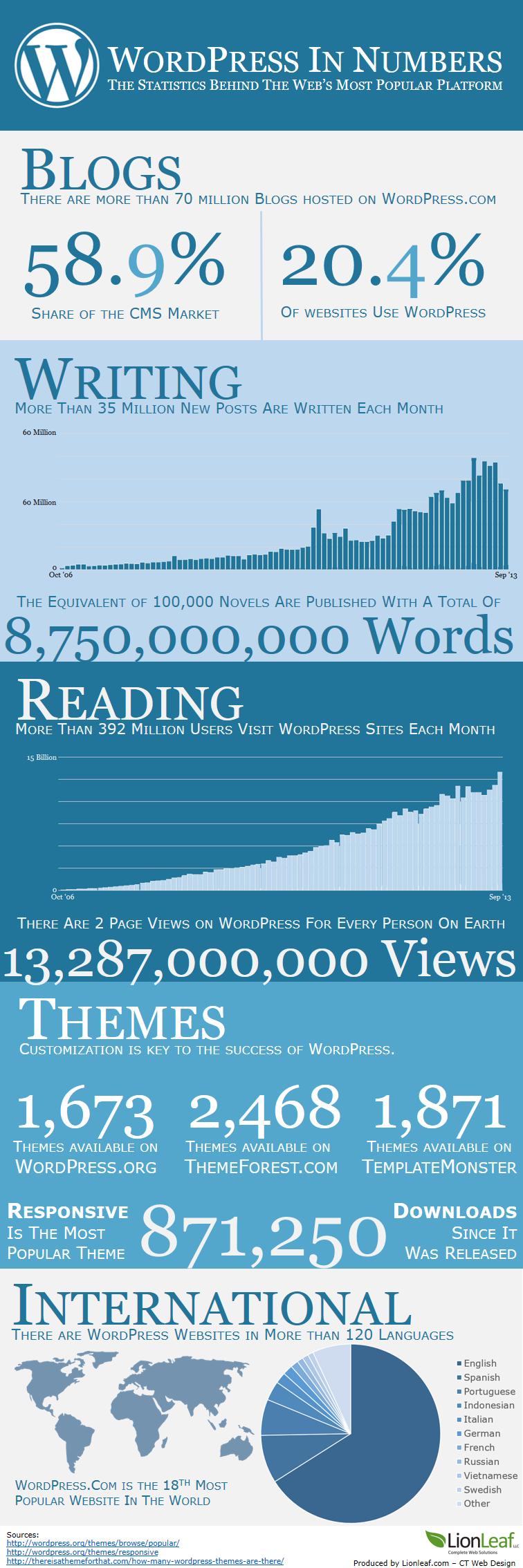 WordPress Statistics and Trends