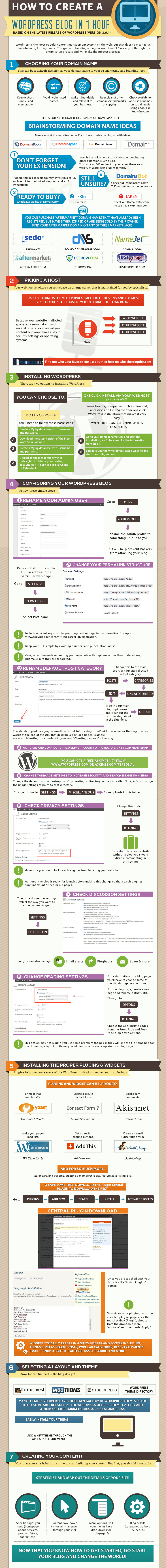How to Start Your First WordPress Site