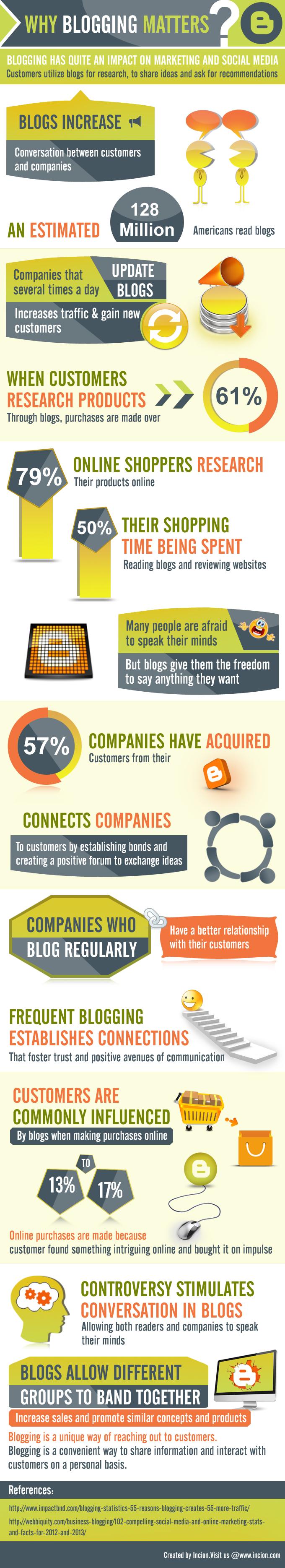 Value of Blogging